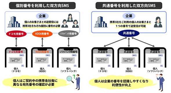 NTTドコモ/KDDI/ソフトバンク