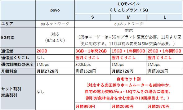 UQ povo比較