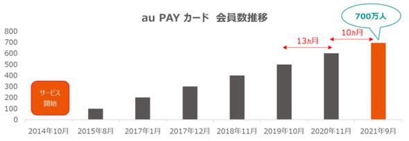 au PAY カード