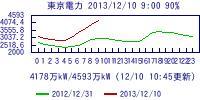 tepco_graph.jpg