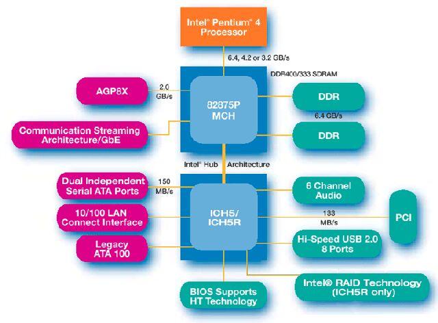 News:インテルのFSB 800MHzプラ...