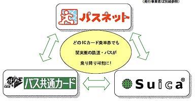 Mobile:首都圏のJR・私鉄・バス乗車ICカードを共通化へ