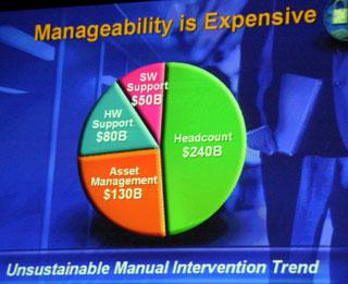 管理コストの半分は人件費