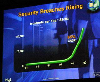 セキュリティ脅威の急激な伸び