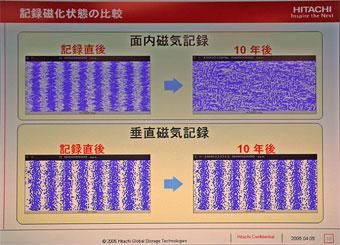 面内記録方式と垂直磁気記録方式の磁化状態比較