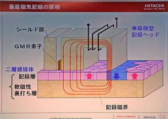 垂直磁気記録方式の原理