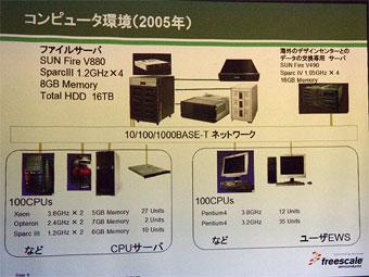 仙台デザインセンターのコンピュータ環境