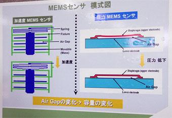 加速度センサーと圧力センサーの構造
