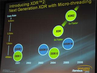 XDR2はGDDR3の5倍高速
