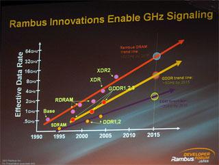 XDR2の動作周波数の予測