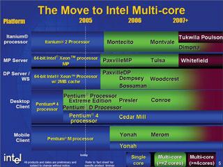 Intelのプロセッサロードマップ