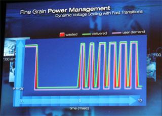 開発中の電源制御技術