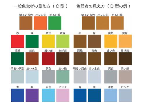 色の見え方の違いの例
