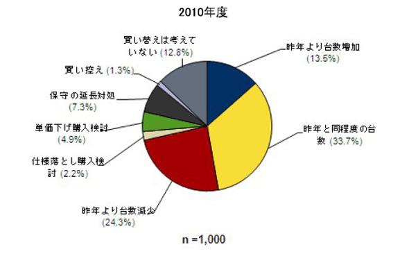 2010年度 PC買い替え意向