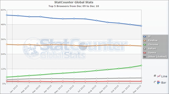 statcounter world