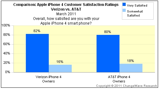iphone 4 satisfaction
