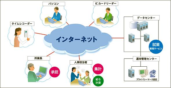 サービスの利用イメージ