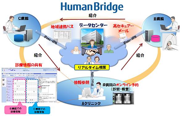 「HumanBridge」のサービスイメージ