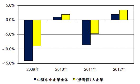 国内中堅中小企業IT市場 前年比成長率予測(2009〜2010年は実績、2011年以降は予測)