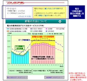 画像 でんき予報のイメージ 東京電力は6月9日、電力の使用状況を予測した「で...  東京電力が