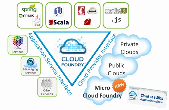 micro cloud foundry