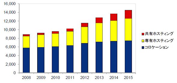 国内データセンターアウトソーシング市場の金額規模(単位は億円) 2008年〜2015年(出典:IDC Japan)