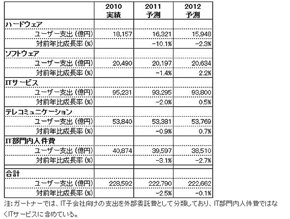 日本における企業ICT支出予測(出典:ガートナー 2012年1月)