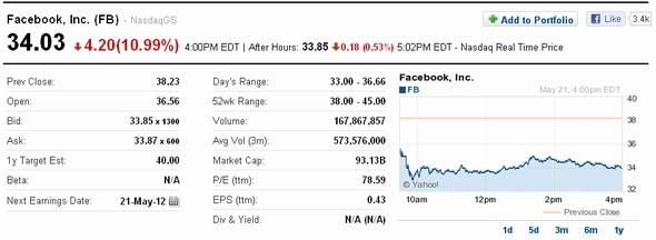 フェース ブック 株価