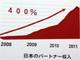 YouTubeの収益化プログラム、日本のユーザー収入が3年で4倍に 「それで生活している人もいる」