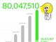 「LINE」8000万ユーザー突破 台湾では人口の「ほぼ半数」が利用