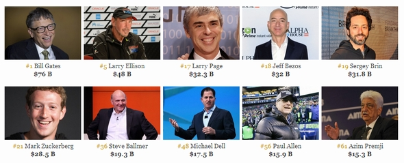 Forbesの世界長者番付、ビル・ゲイツ氏が首位復活 複数のFacebook関係 ...