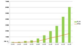 Tencentの売上高および純利益の推移