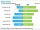 米ブラックフライデーのネット売上高は24億ドル、iOSがAndroidに圧勝
