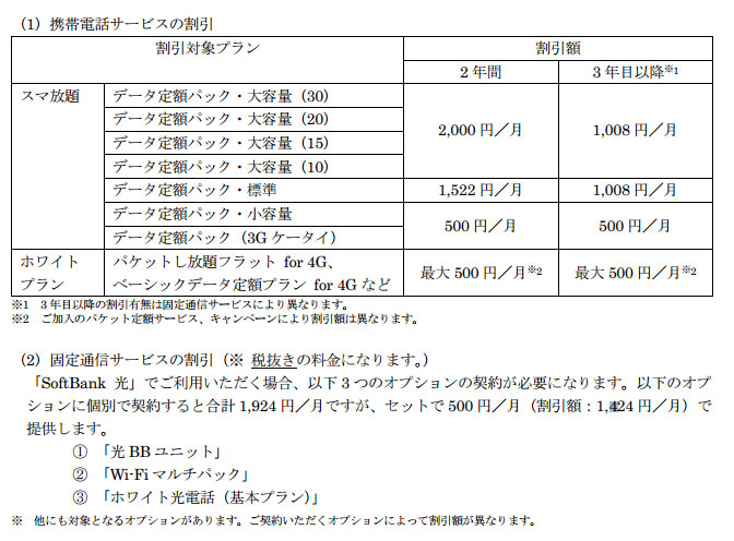 softbank 光 更新 月