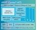ARMの次世代モバイルプロセッサ「Cortex-A72」は性能3.5倍で75%省電力化