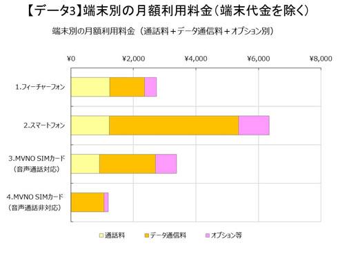 スマホユーザーの平均月額料金、ガラケーの倍以上 MM総研調査
