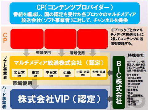 新マルチメディア放送サービス「i-dio」、エフエム東京などが来年3月 ...