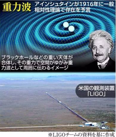 宇宙の「重力波」を初検出 米チームが確認 アインシュタインが100年前に予言 (1/2) - ITmedia ニュース