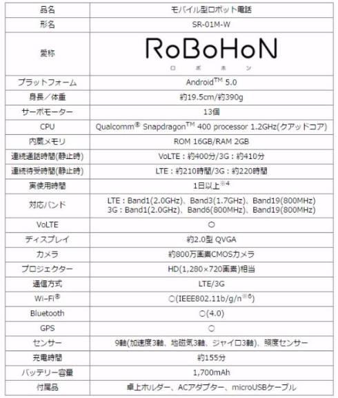 「RoBoHoN」発売