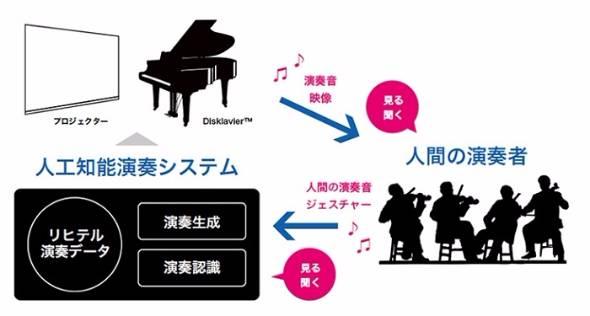 ヤマハ「人工知能演奏システム」