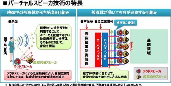 超会議歌舞伎「今昔饗宴千本桜」仕組み