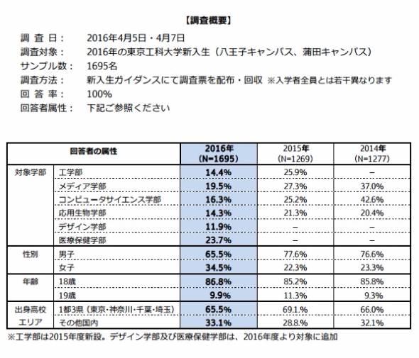 東京工科大学調査