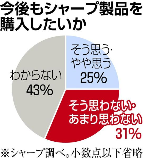 シャープ離れ深刻 「買いたくない」3割超 (1/2) - ITmedia ニュース