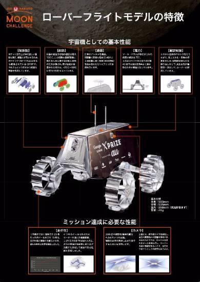 月面探査チーム「HAKUTO」