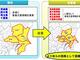 竜巻注意情報、予測精度向上 「○○県南部」など発表区域を細かく