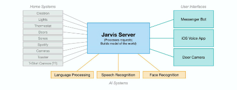 jarvis 2