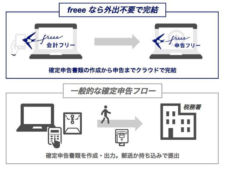 「freee」が電子申告対応 日本初、確定申告の書類作成から申告までクラウドで可能に
