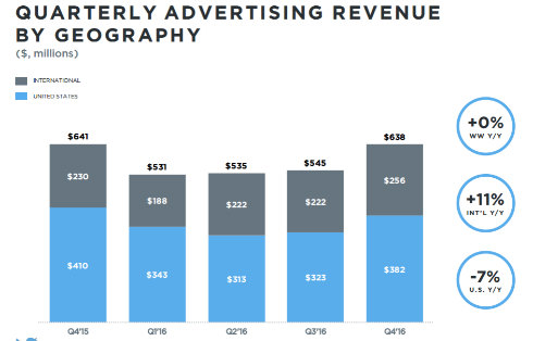ad revenue