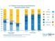 Chrome OS、米K-12教育市場でシェア58%に(iOSは14%)