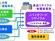 JR東日本、食品リサイクル事業に参入 バイオガスで発電